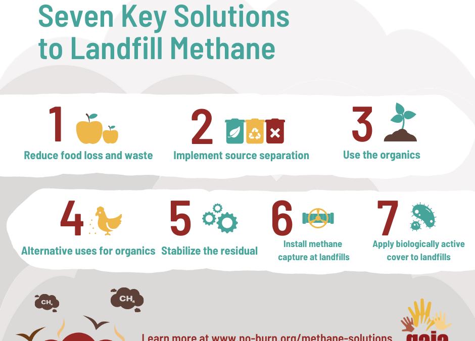 Seven Key Solutions to Landfill Methane