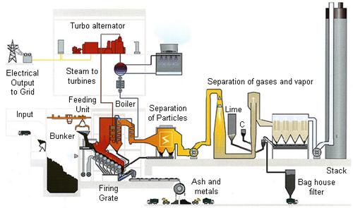 the u201cwte u201d incinerator wastes more energy than it generates global rh no burn org Solid Waste Incinerator Process Waste to Energy Incinerators