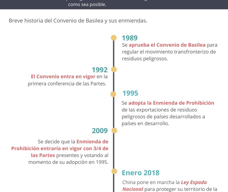 Convenio de Basilea: historia y desafíos