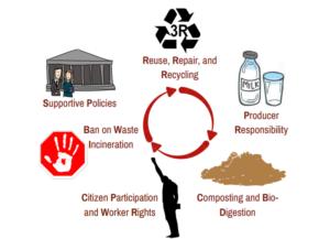 introduction-to-zero-waste