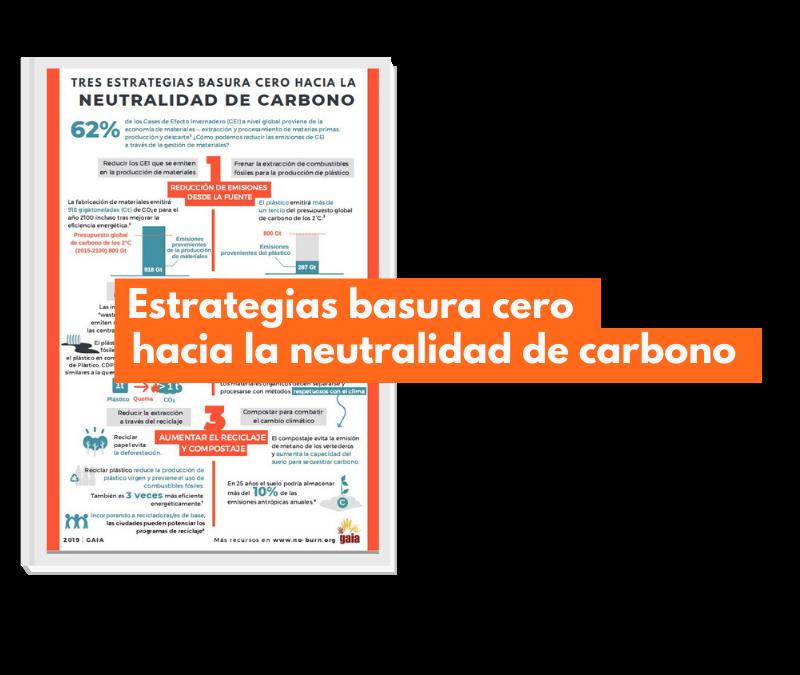 Infográfico: Estrategias basura cero para la neutralidad de carbono
