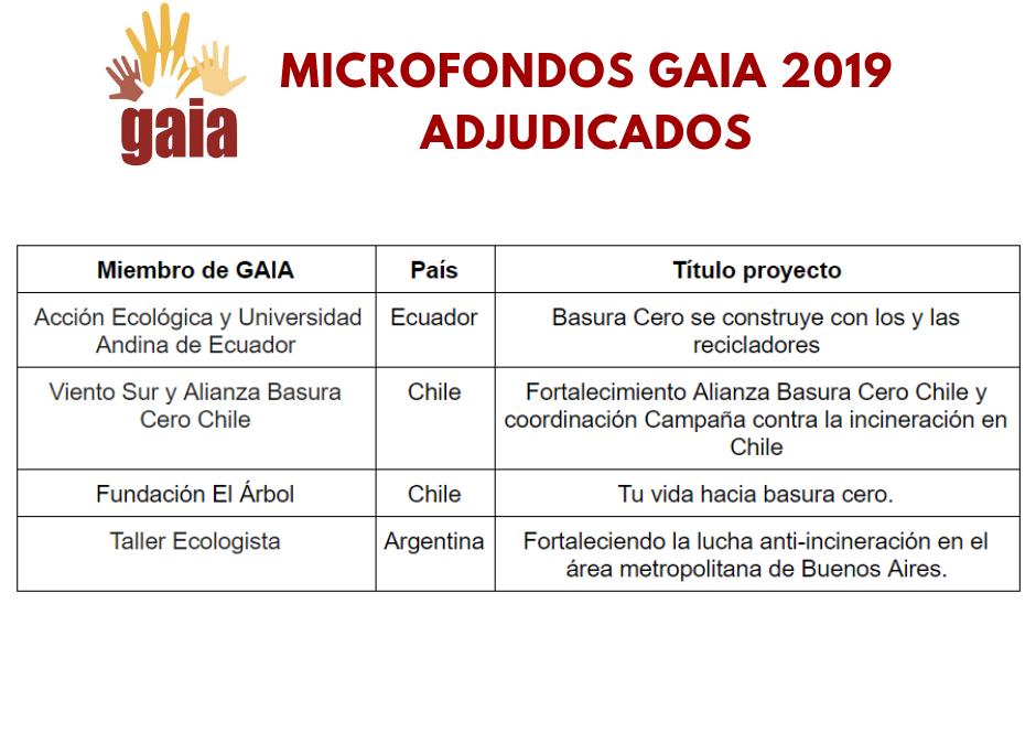 Microfondos 2018 – 2019